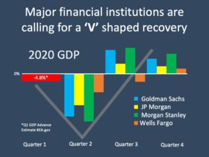"""Major Institutions are calling for a """"V"""" shaped Recovery"""