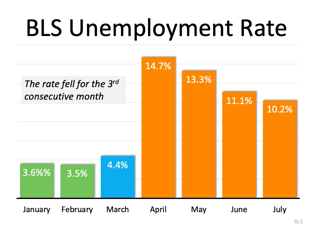 The Latest Unemployment Report: Slow and Steady Improvement | Simplifying The Market