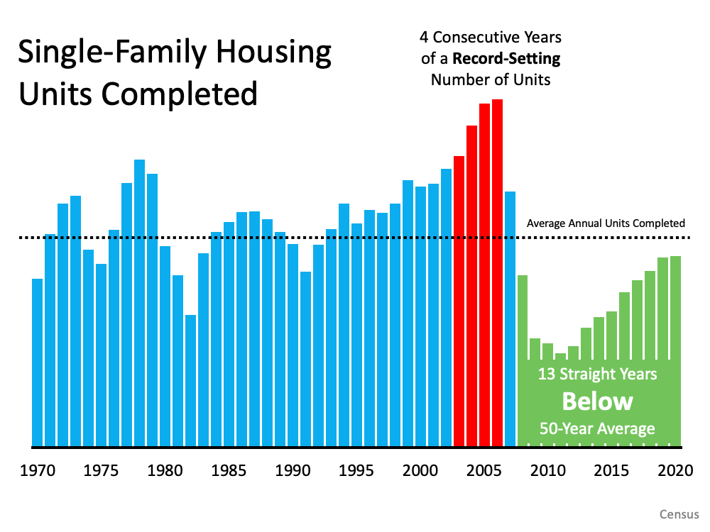 6 Simple Graphs Proving This Is Nothing Like Last Time | Simplifying The Market