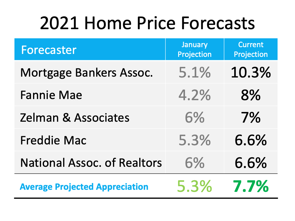 Is Home Price Appreciation Accelerating Again? | Simplifying The Market