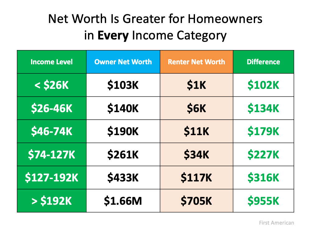 Housing Wealth: The Missing Piece of the Affordability Equation   Simplifying The Market