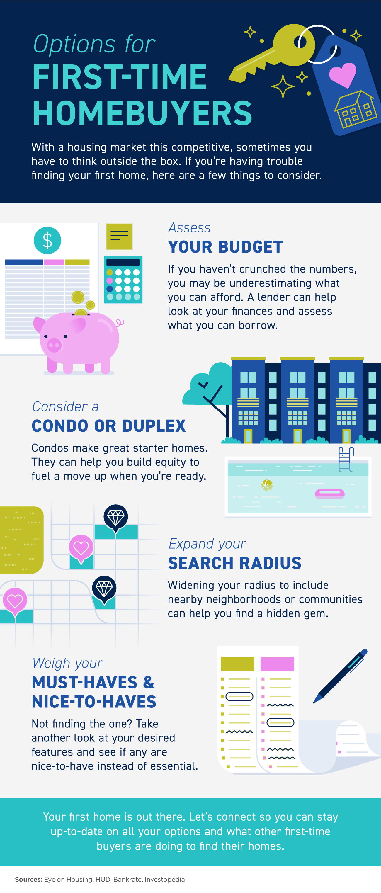 Options for First-Time Homebuyers [INFOGRAPHIC]   Simplifying The Market