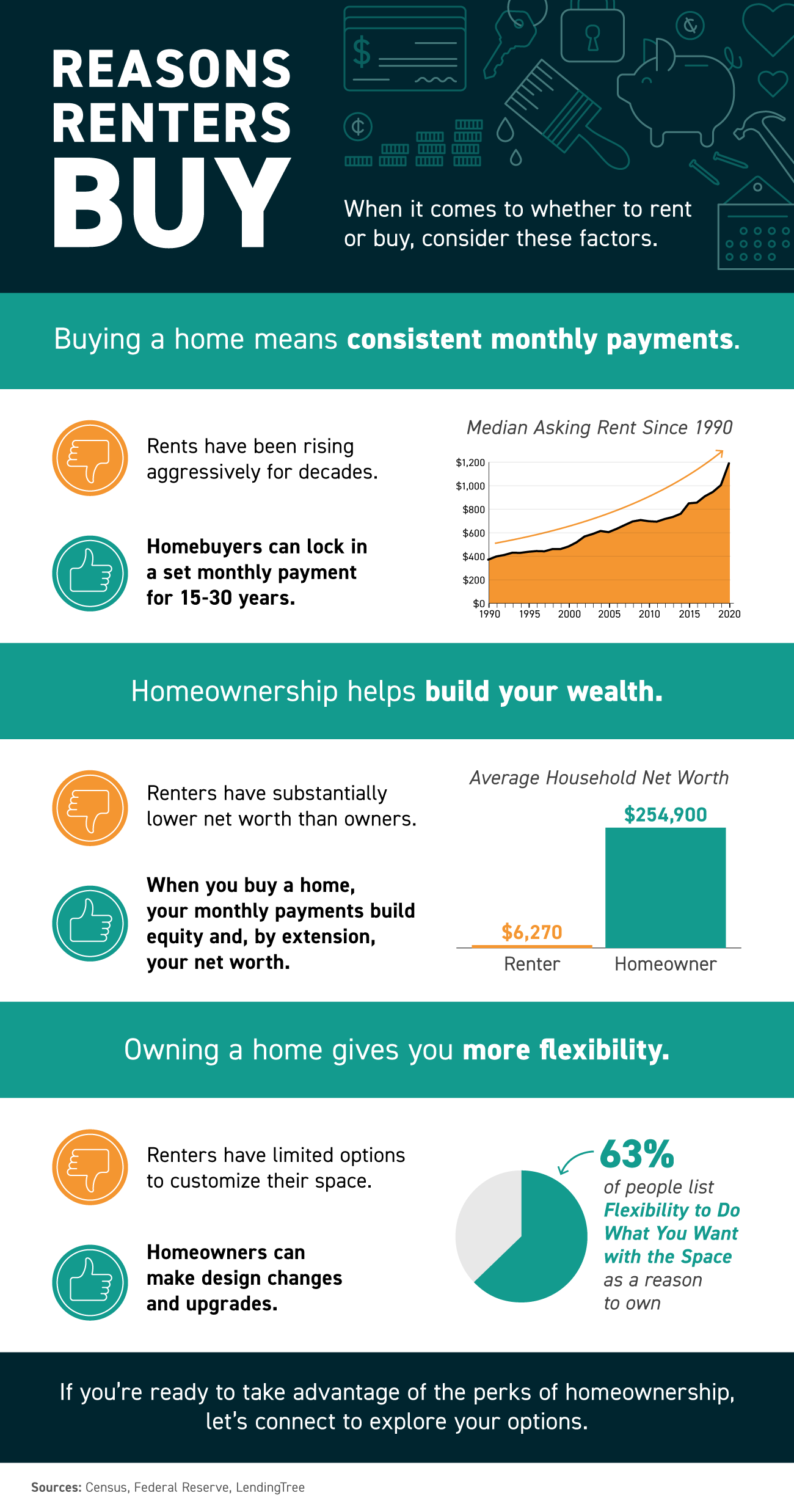 Reasons Renters Buy [INFOGRAPHIC]   Simplifying The Market