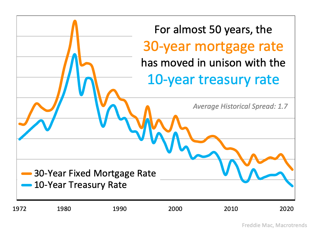 The Main Key To Understanding the Rise in Mortgage Rates | Simplifying The Market