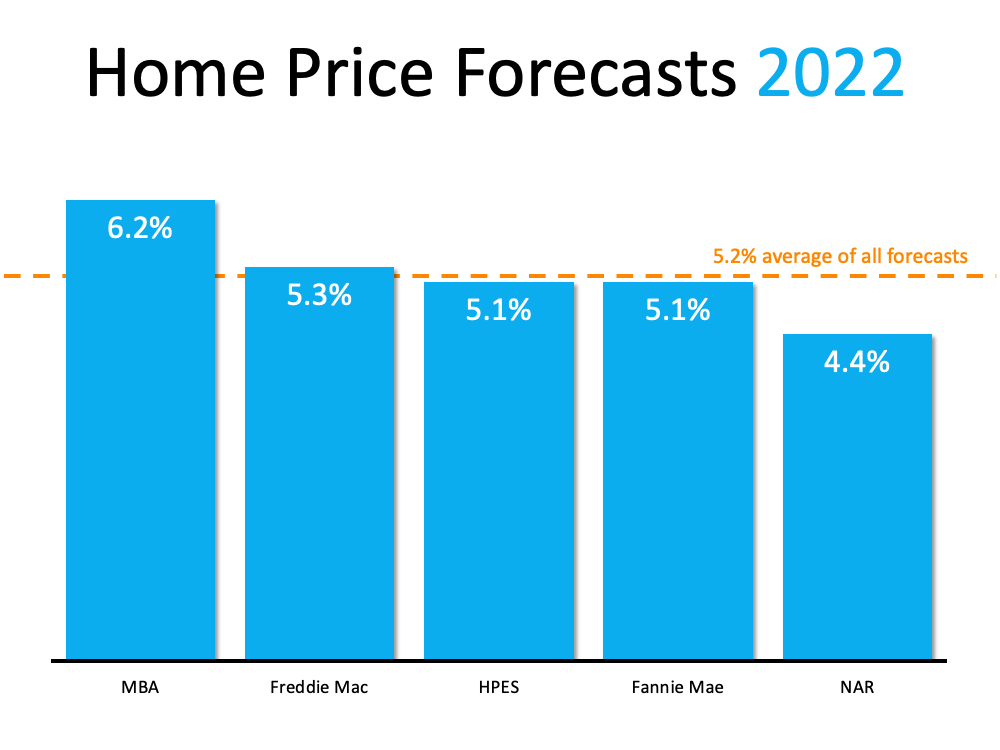 What Do Supply and Demand Tell Us About Today's Housing Market? | Simplifying The Market